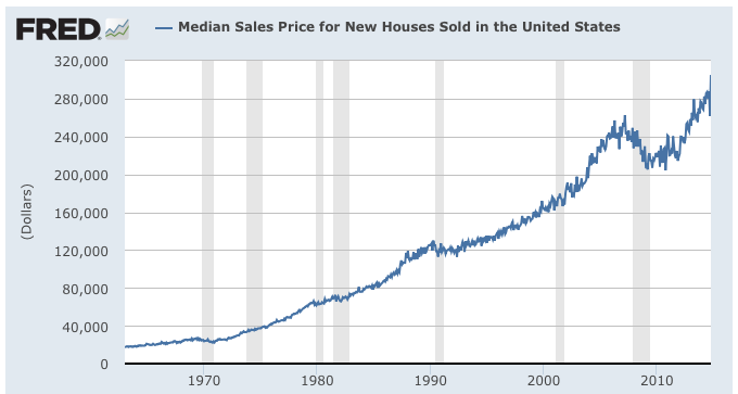 Is the American Housing Market Signalling a Top?