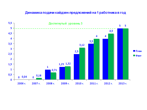 План-факт подачи предложений по улучшениям ОАО КАМАЗ