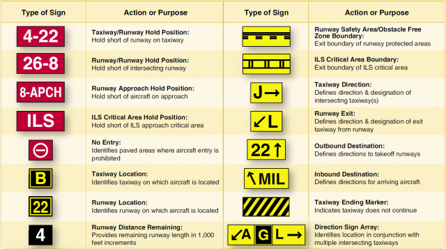 The Logbook Airport Operations Markings