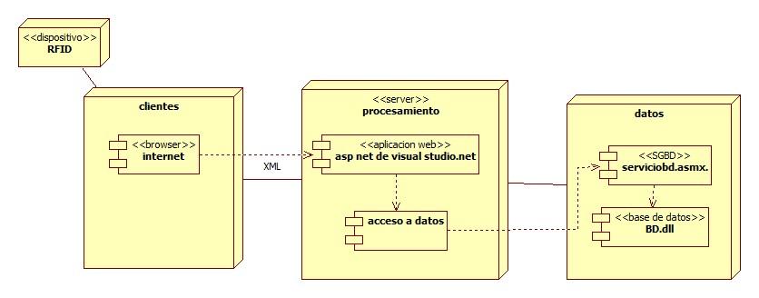 En una empresa se cuenta con un sistema de informaci n con for Arquitectura web 3 capas