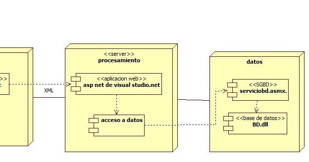 En una empresa se cuenta con un sistema de informaci n con for Arquitectura 3 capas