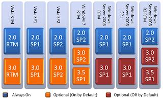 Net Framework Scheme