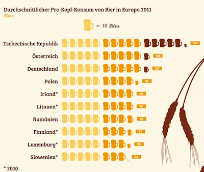 oktoberfest bierverbrauch