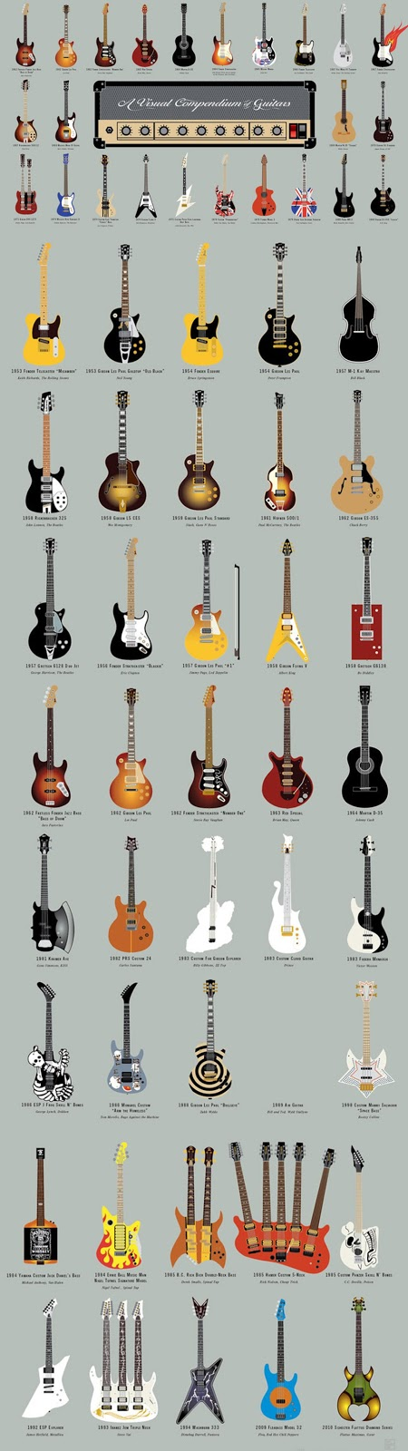 A Visual Compendium of Guitars - Infographic