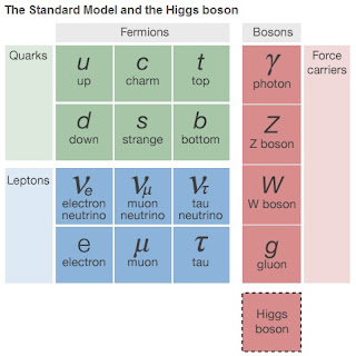 The Standard Model of something.