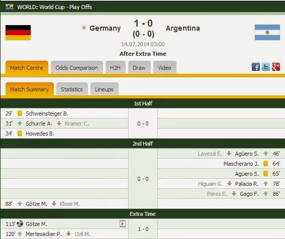 Keputusan Terkini dan Semasa Perlawanan Akhir  (Final) Piala Dunia FIFA 2014