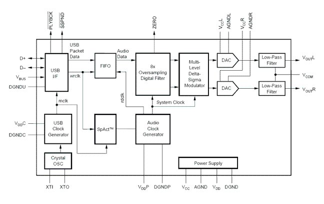 usb soundcard circuit with pcm2702 rh rangkaianlo blogspot com Diagram of Laptop Ports A Diagram Showing the Sound On a Card Computer
