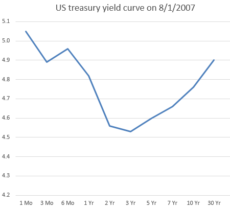 US+yield+curve.PNG