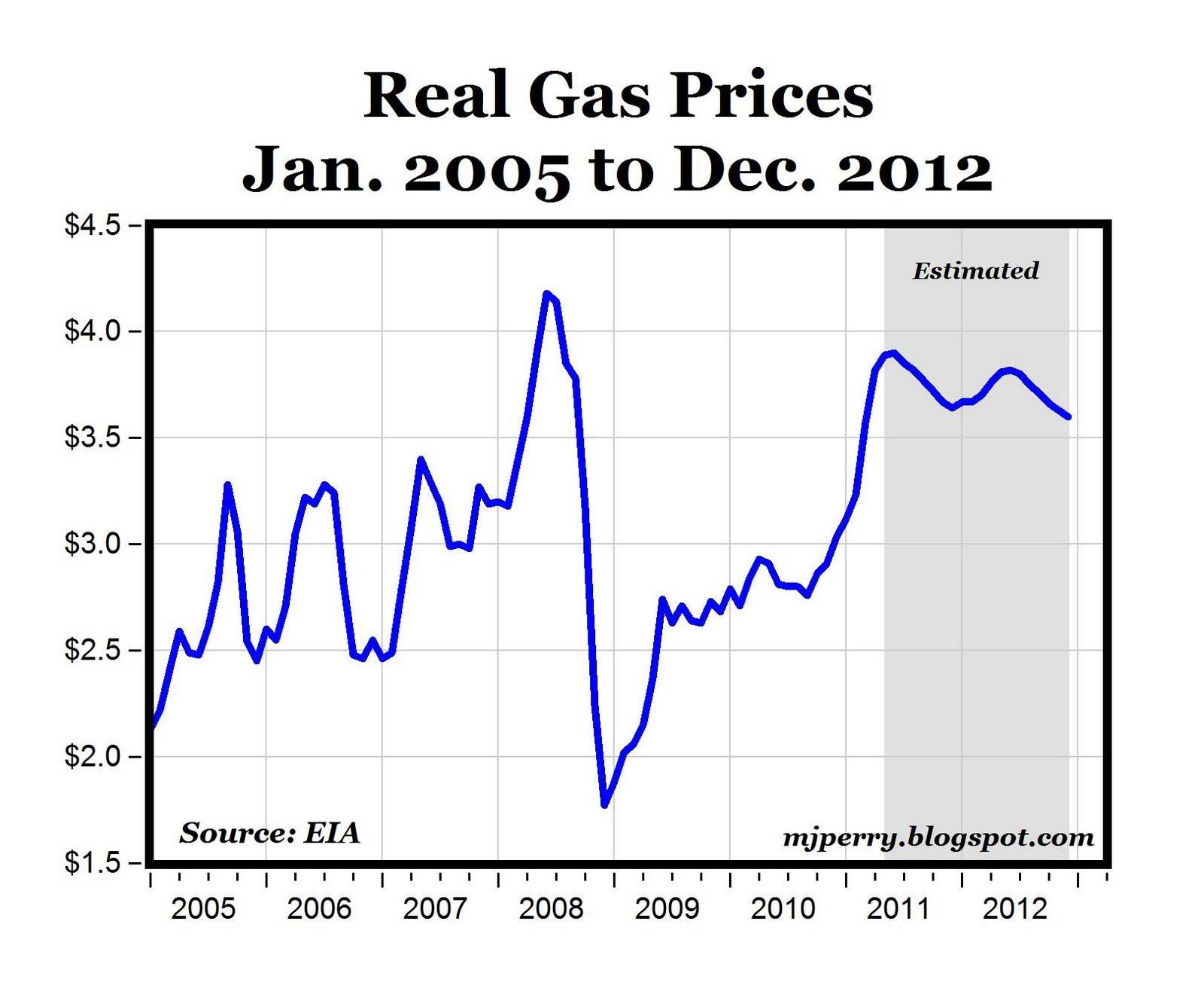 Gallon Of Gas Price Real gas prices will peak 10 Gallon Paludarium