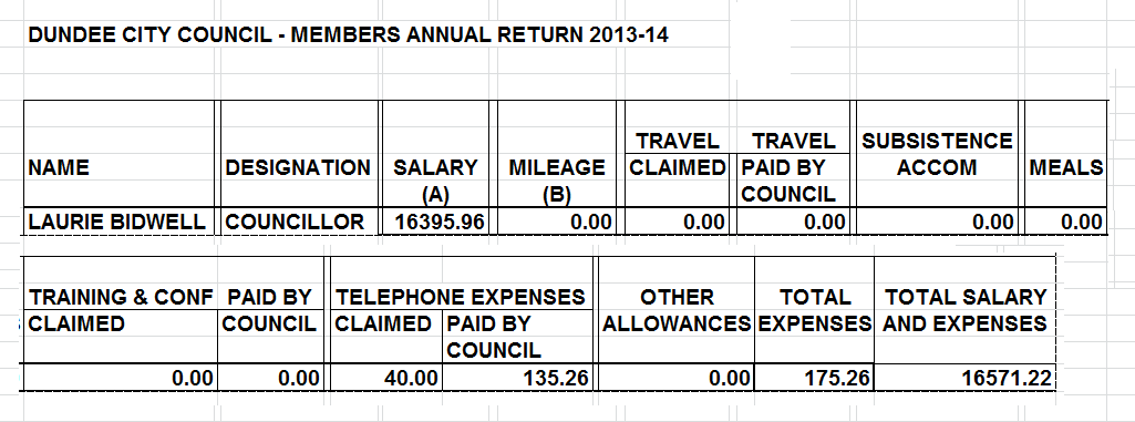 Councillor Laurie Bidwell Annual Return for Allowances and Expenses 2013-14