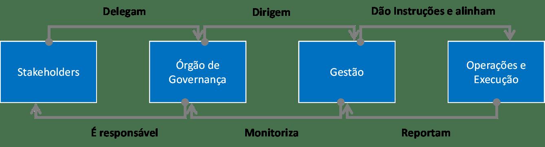 Imagem ilustra os grupos e funções pela ISACA