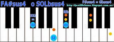FA#sus4 = SOLbsus4 acordes de piano, organo o teclado