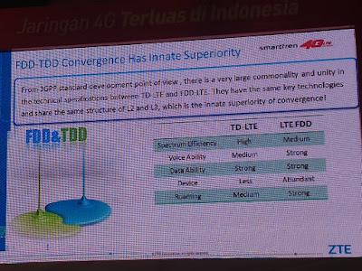 Perbandingan Jaringan TDD dan FDD