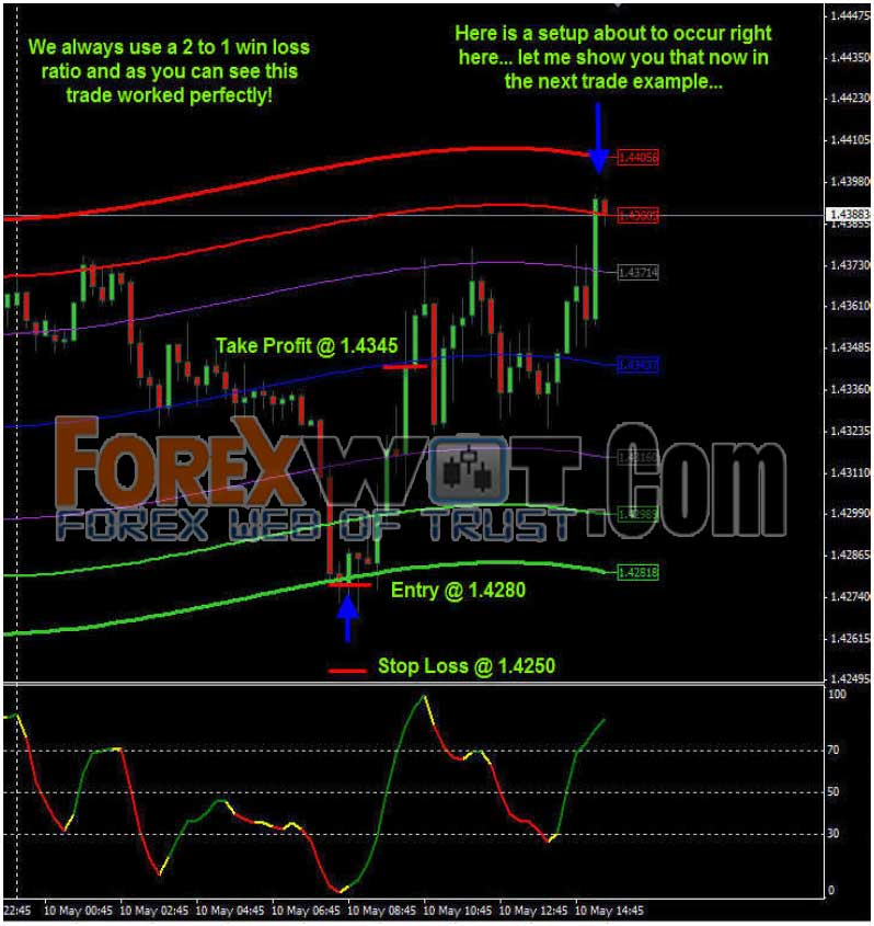 Buy low sell high forex system
