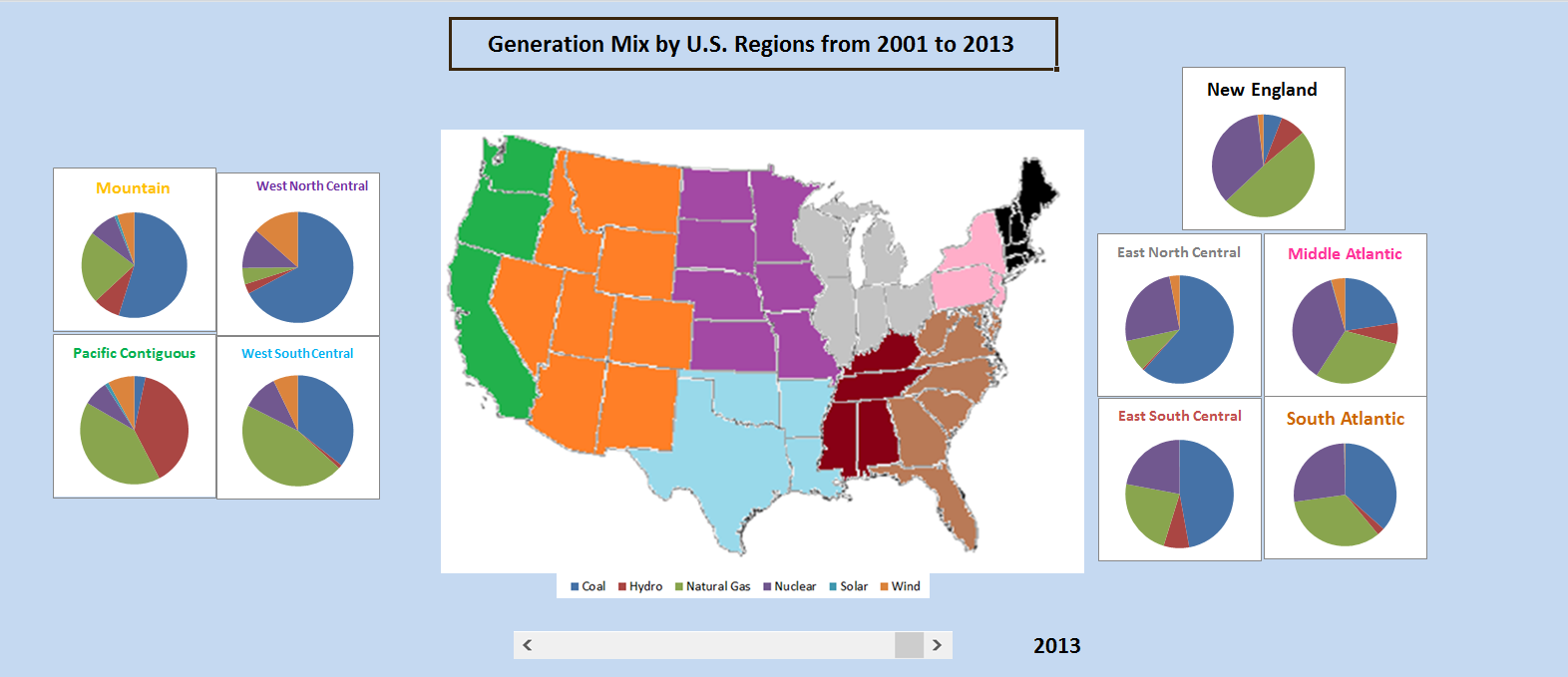 an interactive dashboard exploring the generation mixes of u s regions from 2001 to 2013