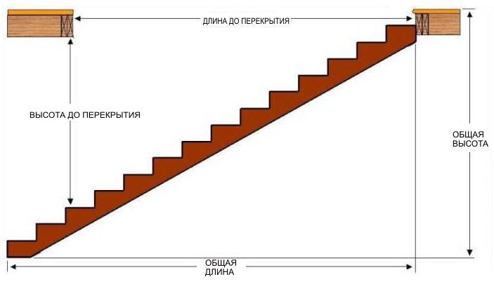 Деревянная лестница расчёт