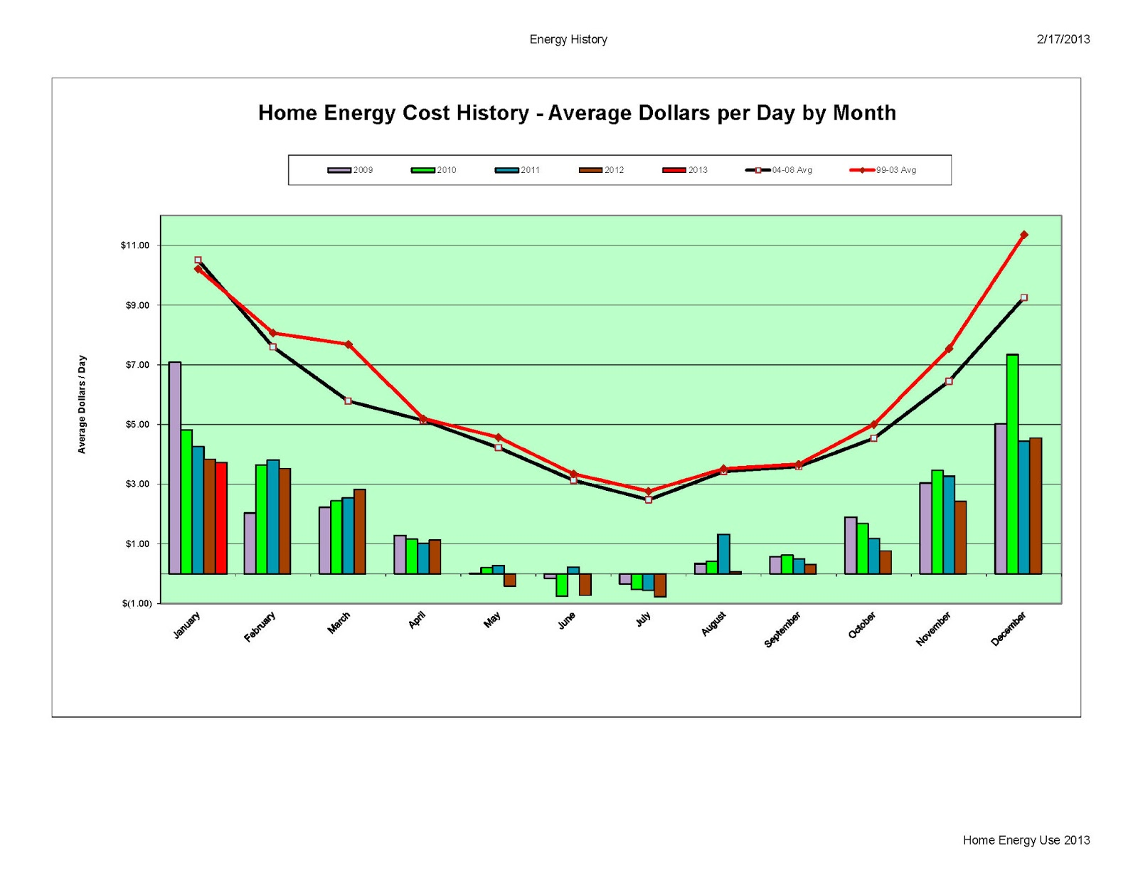 Natural Gas Line Cost Per Month