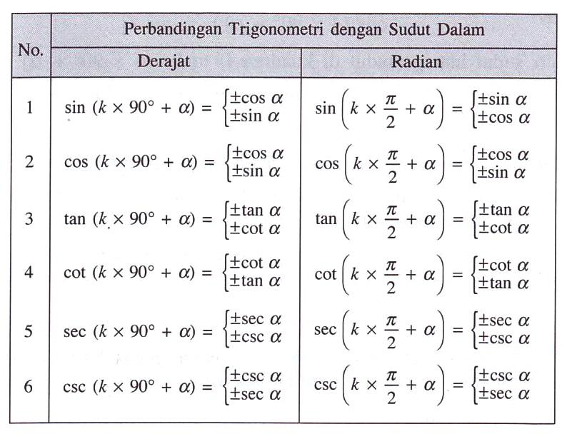 Rumus Persamaan Trigonometri Dan Belajar Matematika Share The Knownledge