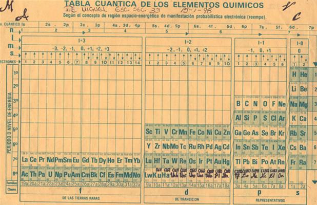 Numeros atomicos y cuanticos tabla periodica numeros atomicos y cuanticos urtaz Images