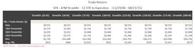 SPX Short Options Straddle 5 Number Summary - 52 DTE - Risk:Reward 45% Exits