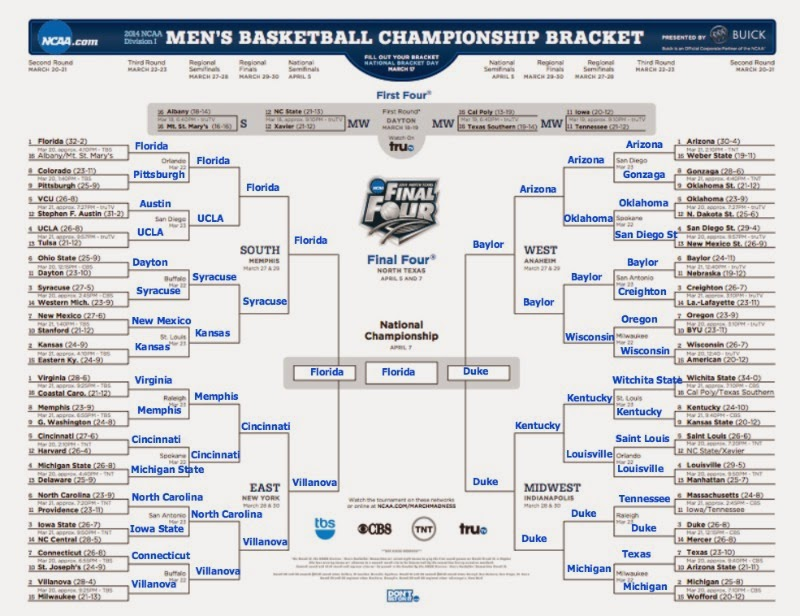 march madness bracket; southern blogger; sports blogger;
