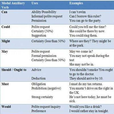 english modal verbs chart pdf
