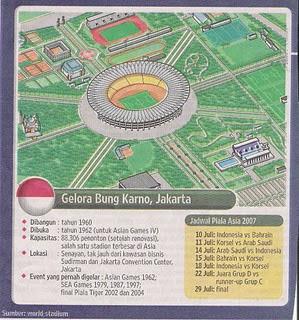 Sejarah Berdiri Stadion Gelora Bung Karno (SGUBK)