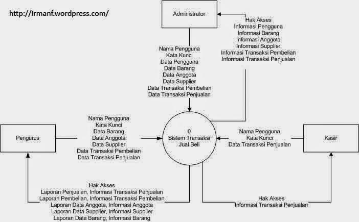 Data flow diagram dfd science for all keuntungan dari dfd logis dibandingkan dengan dfd fisik adalah dapat memusatkan perhatian pada fungsi funsi yang dilakukan sistem ccuart Choice Image