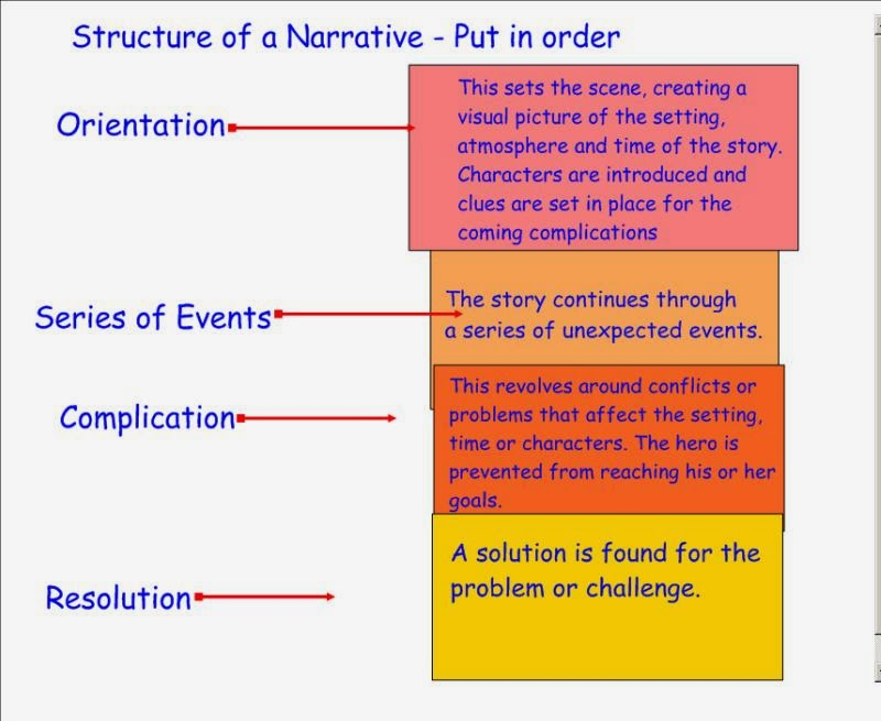 contoh narrative essay Get narrative story writing help for every grade and learn how to write a narrative essay step by step.