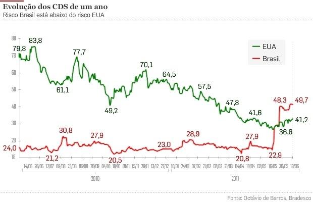Contramare risco brasil x risco eua antagonismos da esperana e do contramare risco brasil x risco eua antagonismos da esperana e do medo ccuart Images