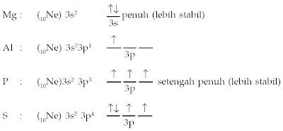 Susunan elektron valensi dalam orbital