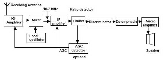 Firmanardy fungsi blok radio am dan fm fungsi tiap bagian pada blok diagram radio penerima fm supereheterodyne diatas dapat diuraikan sebagai berikut ccuart Image collections