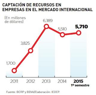 captación-de-recursos-en-empresas-en-el-mercado-internacional