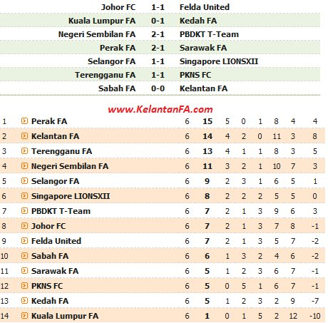 LIGA SUPER 8 FEB 2012 |KEDUDUKAN TERKINI LIGA SUPER 8 FEB 2012