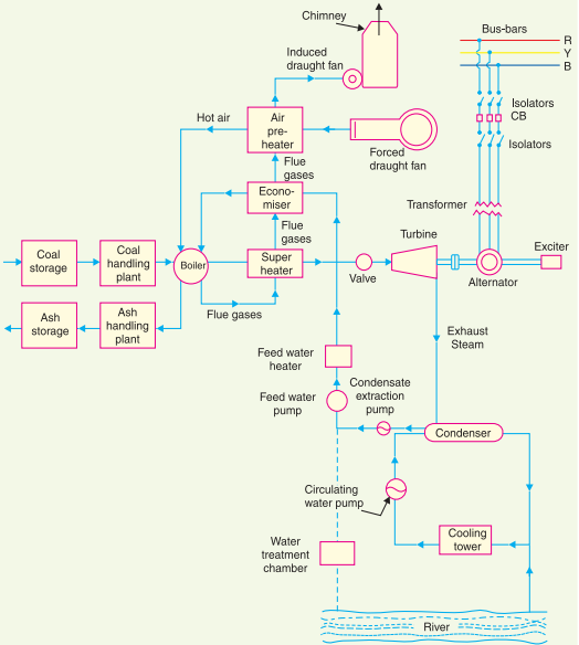 steam power station or steam power generation plant, wiring diagram