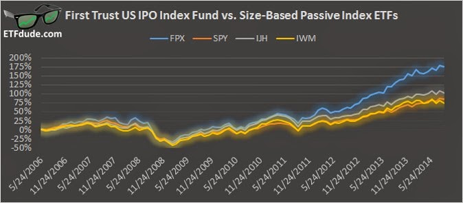 First Trust US IPO Index Fund (FPX) compared to SPY, IJH, and IWM