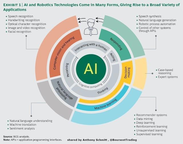 AI and Robotics Technologies