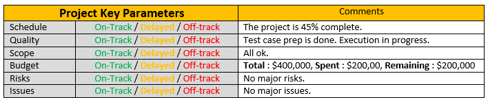 One Page Project Status Report Template A Weekly Status Report – One Page Summary Template