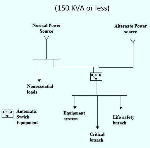 Electrical Power System Design Book Pdf: Electrical Design Requirements for Health Care Facilities u2013 Part Two rh:electrical-knowhow.com,Design