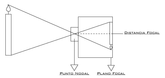Punto+nodal,+plano+focal+y+distancia+foc