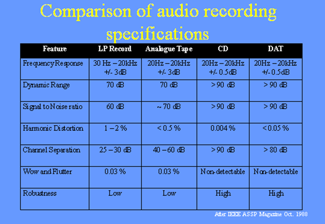audio image and processing digital signal processing
