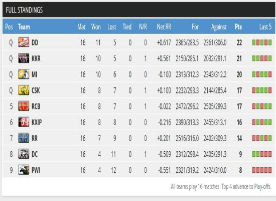 IPL 5 STANDINGS