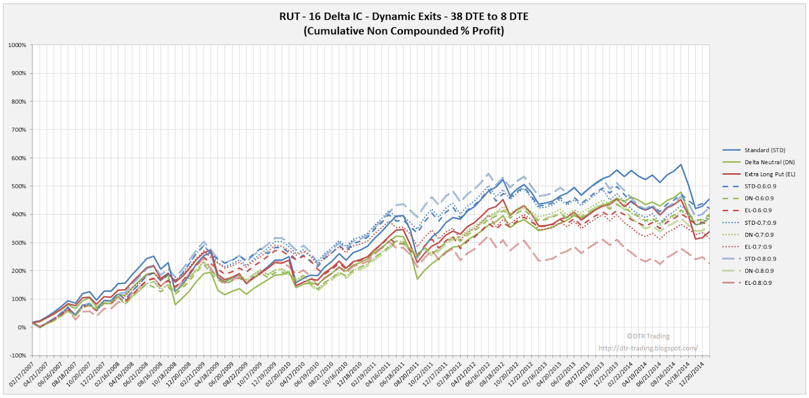 Iron Condor Dynamic Exit Equity Curves RUT 38 DTE 16 Delta Risk:Reward Versions