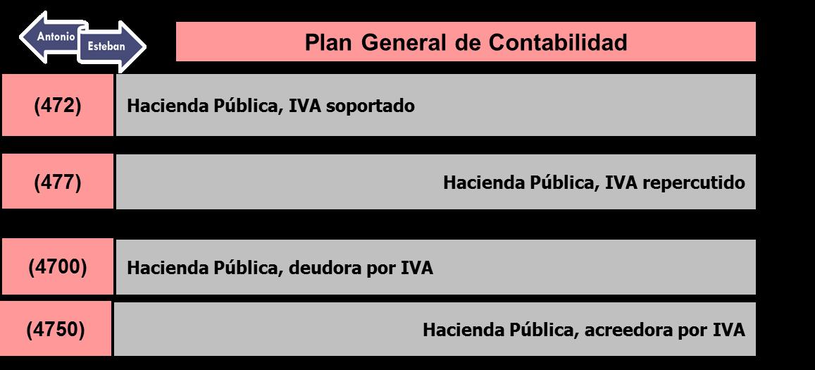Contabilidad del IVA: descripción e infografía contable ...