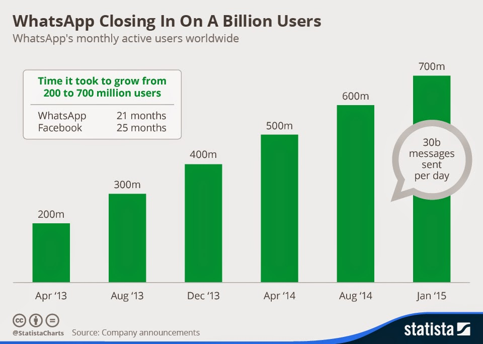 """ Whats app moving towards a billion monthly active users"""