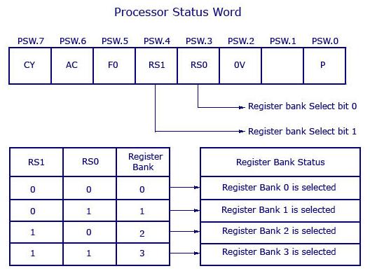 Program Status Word Psw Of 8051 Techknow