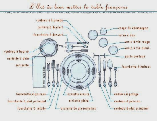 En bout de table mettre la table en france tout un art for Position des verres sur une table
