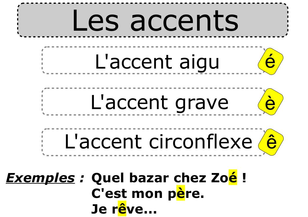 Grammaire du Francais I