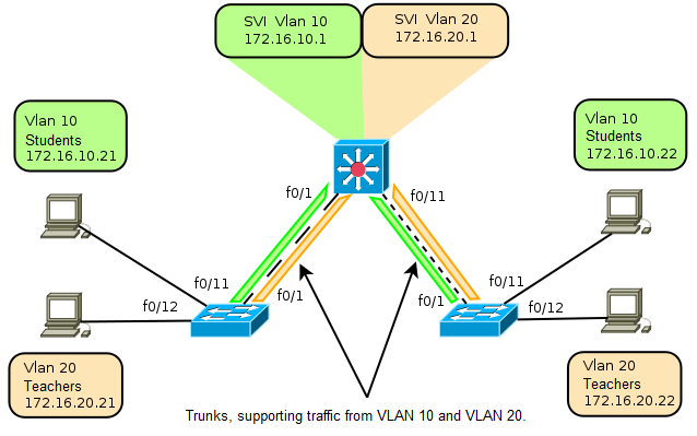 Trunks, Routing between VLANs