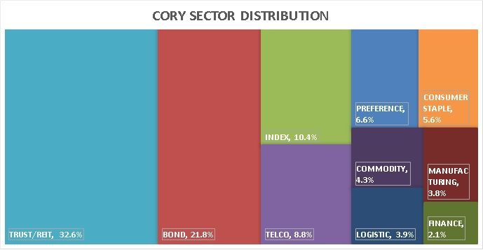 Cory Sector